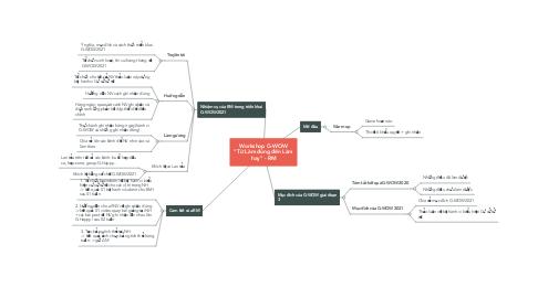 """Mind Map: Workshop G-WOW """"Từ Làm đúng đến Làm hay"""" - RM"""