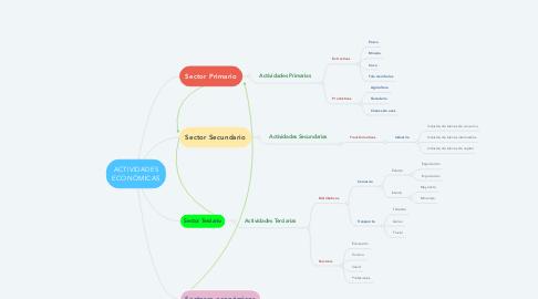Mind Map: ACTIVIDADES ECONÓMICAS