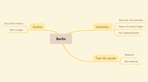 Mind Map: Berlin