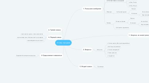 Mind Map: Этапы продаж