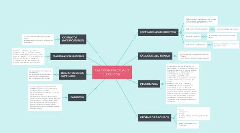 Mind Map: FASE CONTRACTUAL Y EJECUCION.