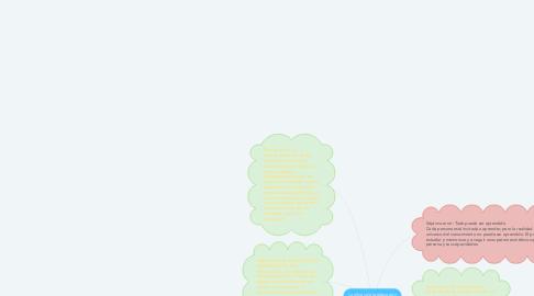 Mind Map: Los fines de la educación por Jacques Maritain; los siete errores del proceso educativo en la enseñanza.