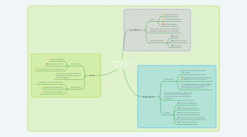 Mind Map: Estrés, Conflicto y Negociación