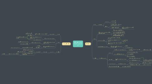 Mind Map: Kế hoạch kinh doanh quán ăn mì
