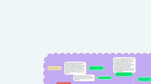 Mind Map: Como progresar en los aprendizajes en Ed. Física