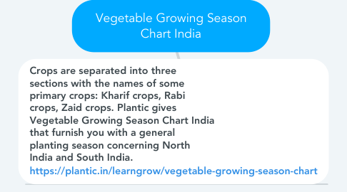 Mind Map: Vegetable Growing Season Chart India