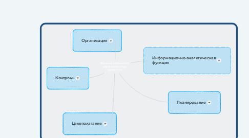 Mind Map: Функции управления образовательным процессом