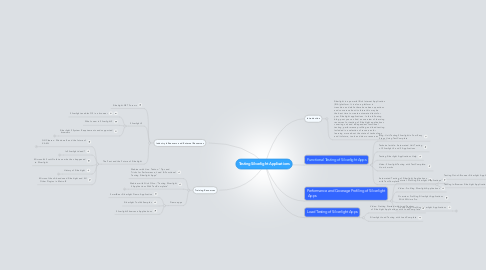 Mind Map: Testing Silverlight Applications