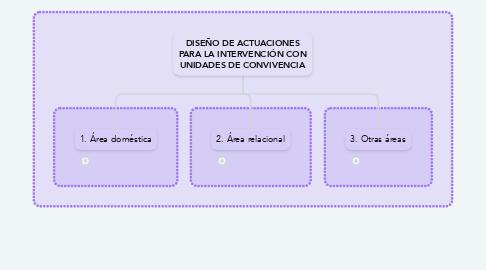 Mind Map: DISEÑO DE ACTUACIONES PARA LA INTERVENCIÓN CON UNIDADES DE CONVIVENCIA
