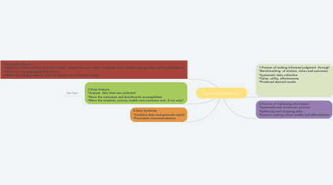 Mind Map: Curriculum Evaluation