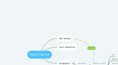 Mind Map: ЯндексСамокат