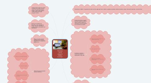 Mind Map: Planiranje i razvoj učenja na daljinu (e-učenje)