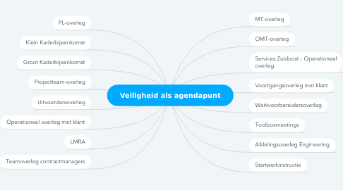 Mind Map: Veiligheid als agendapunt