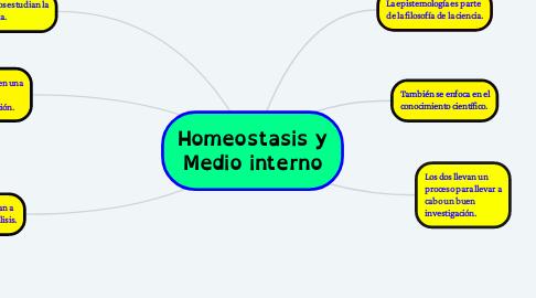 Mind Map: Homeostasis y Medio interno