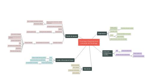 Mind Map: Psicologia Organizacional e atuação do Psicólogo