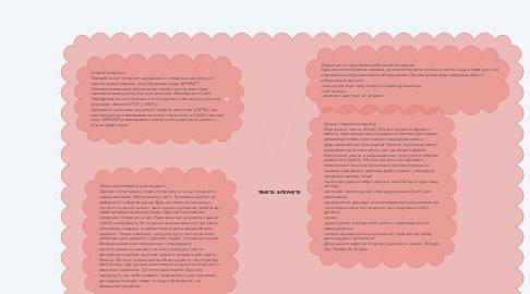 Mind Map: ТЕНЕТА  ІНТЕРНЕТУ