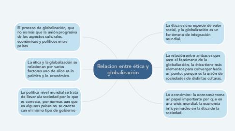 Mind Map: Relacion entre ética y globalización