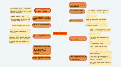 Mind Map: CASTRAÇÃO DE FELINOS