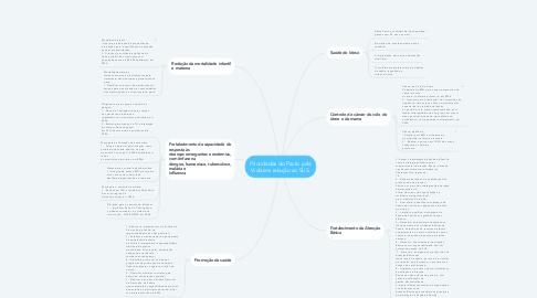 Mind Map: Prioridades do Pacto pela Vida em relação ao SUS.