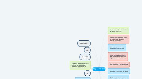 Mind Map: Mejora de KPIs 7419