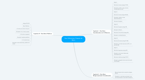Mind Map: Das Diferentes Classes de Bens