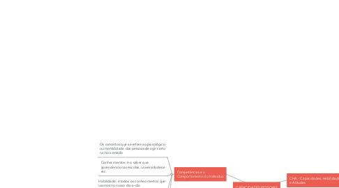 Mind Map: CAPACIDADES PESSOAIS