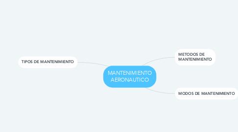 Mind Map: MANTENIMIENTO AERONAUTICO