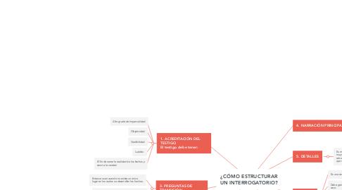 Mind Map: ¿CÓMO ESTRUCTURAR UN INTERROGATORIO?