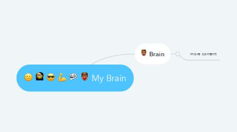 Mind Map: My Brain