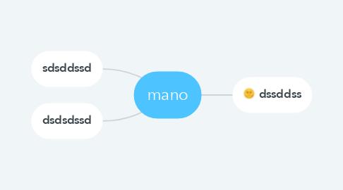 Mind Map: mano