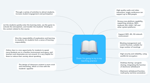 Mind Map: Zoom I'm going to try in my teaching practice