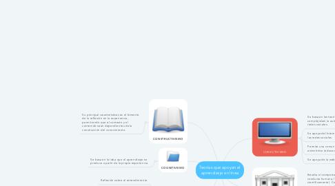 Mind Map: Teorías que apoyan el aprendizaje en línea