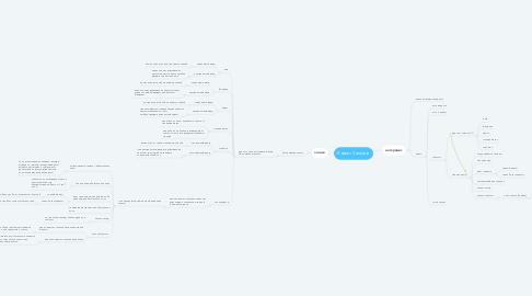 Mind Map: Яндекс Самокат