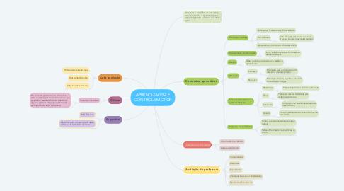 Mind Map: APRENDIZAGEM E CONTROLE MOTOR