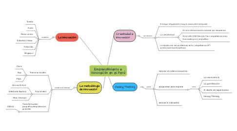 Mind Map: Emprendimiento e innovación en el Perú