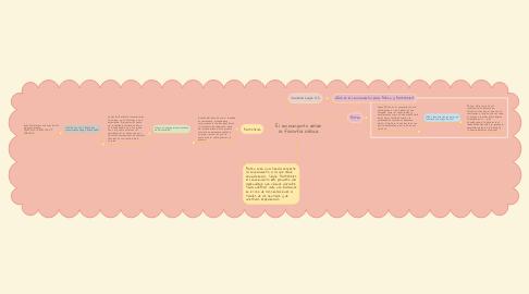 Mind Map: El conocimiento desde la filosofía clásica