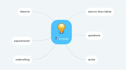 Mind Map: inovar
