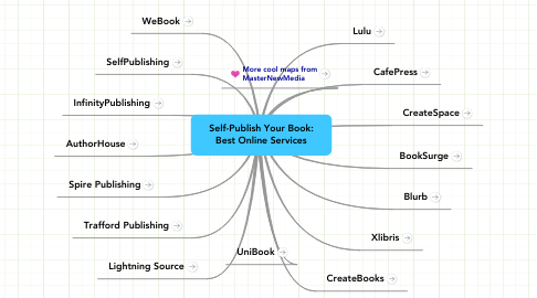 Mind Map: Self-Publish Your Book: Best Online Services