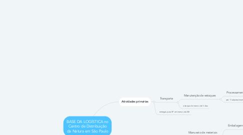 Mind Map: BASE DA LOGÍSTICA no Centro de Distribuição da Natura em São Paulo