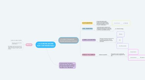 Mind Map: LA COMUNICAZIONE NON CONVENZIONALE