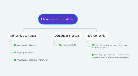 Mind Map: Demandas Gustavo