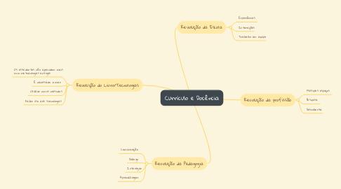 Mind Map: Currículo e Docência
