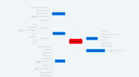 Mind Map: Modernismo