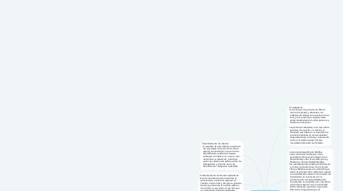 Mind Map: Ideologías económicas
