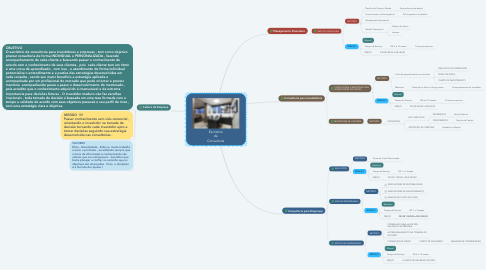 Mind Map: Escritório de Consultoria