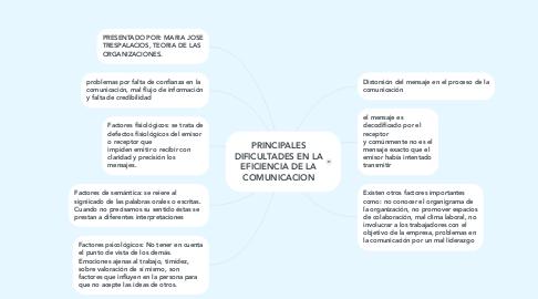 Mind Map: PRINCIPALES DIFICULTADES EN LA EFICIENCIA DE LA COMUNICACION