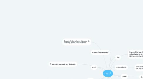 Mind Map: caso 2