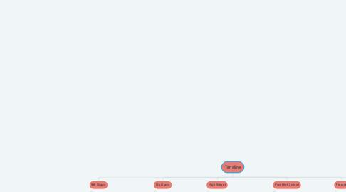 Mind Map: Timeline