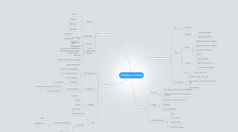 Mind Map: Frugalligence strategy