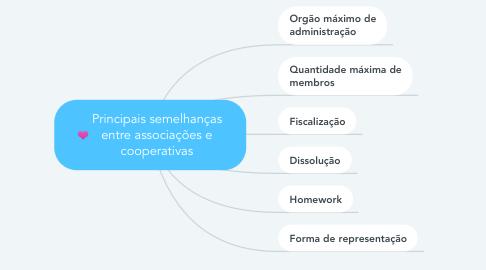 Mind Map: Principais semelhanças entre associações e cooperativas